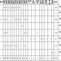 凉山盐源县2016年考聘100名教育事业单位工